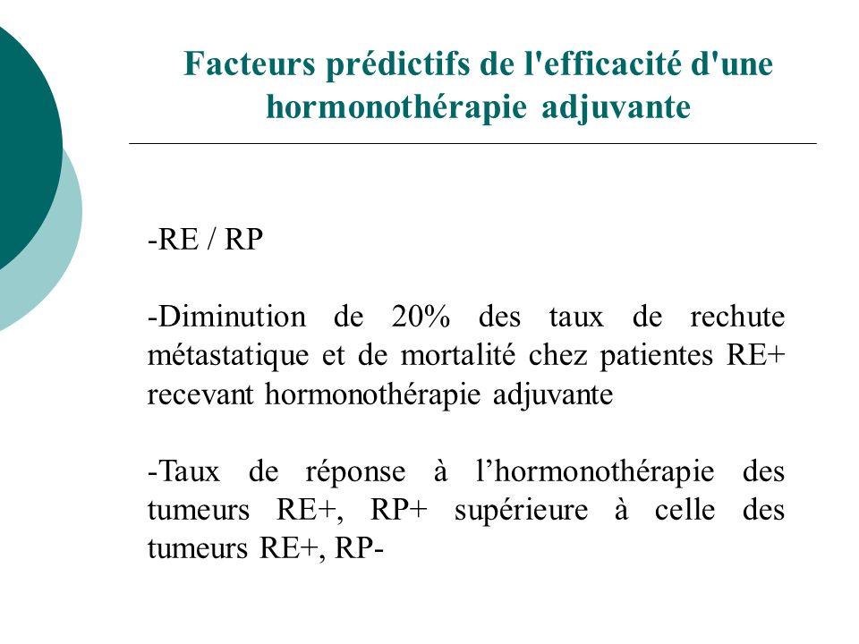 Facteurs prédictifs de l efficacité d une hormonothérapie adjuvante