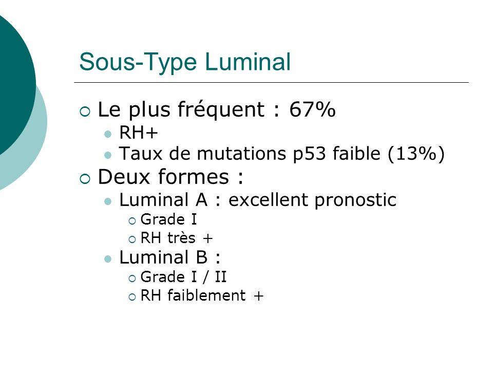 Sous-Type Luminal Le plus fréquent : 67% Deux formes : RH+
