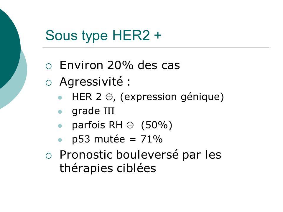 Sous type HER2 + Environ 20% des cas Agressivité :