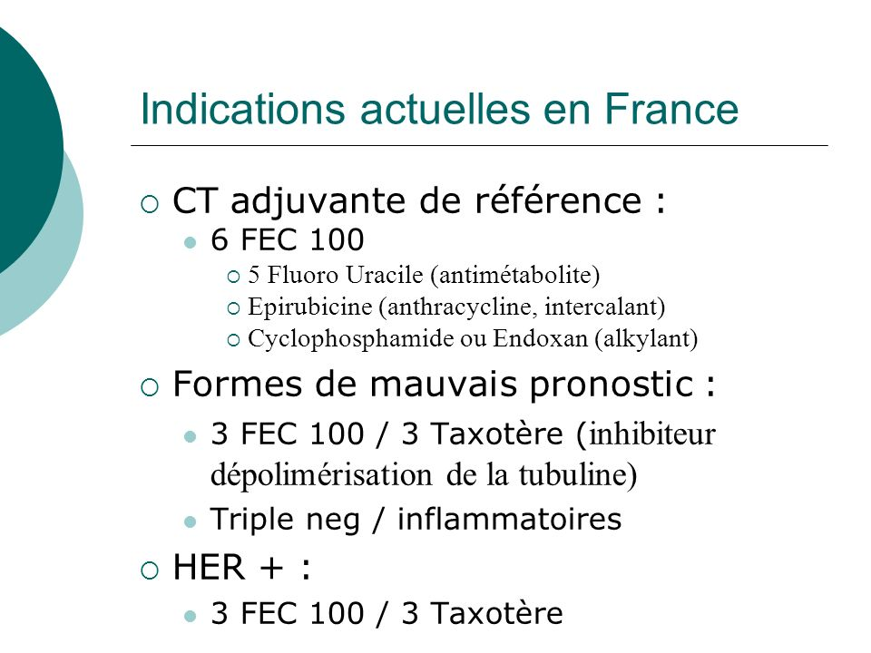 Indications actuelles en France