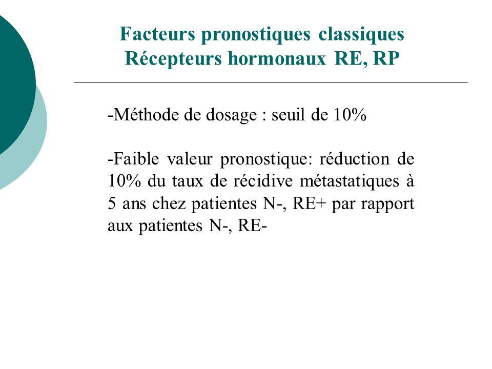 Facteurs pronostiques classiques Récepteurs hormonaux RE, RP