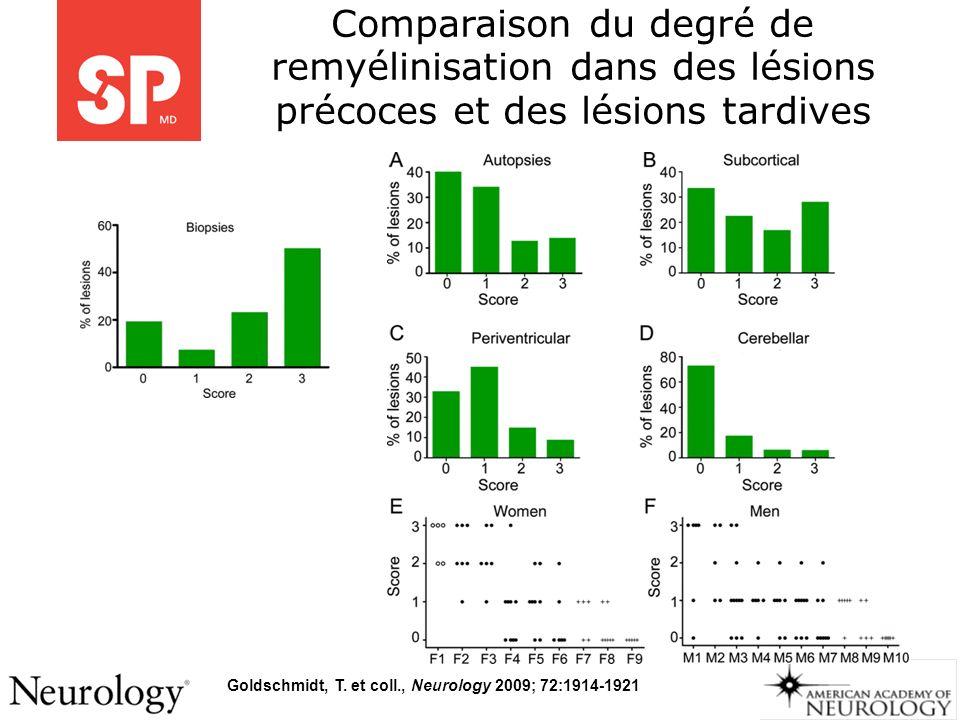 Comparaison du degré de remyélinisation dans des lésions précoces et des lésions tardives