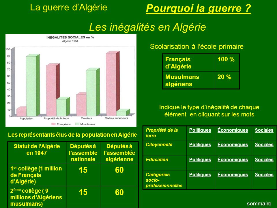 Députés à l'assemble nationale Députés à l'assemblée algérienne