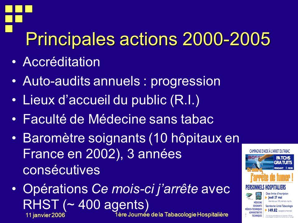 Principales actions 2000-2005 Accréditation