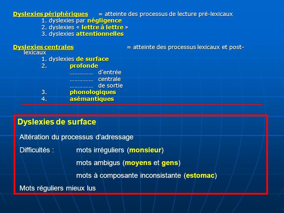 Dyslexies de surface Altération du processus d'adressage