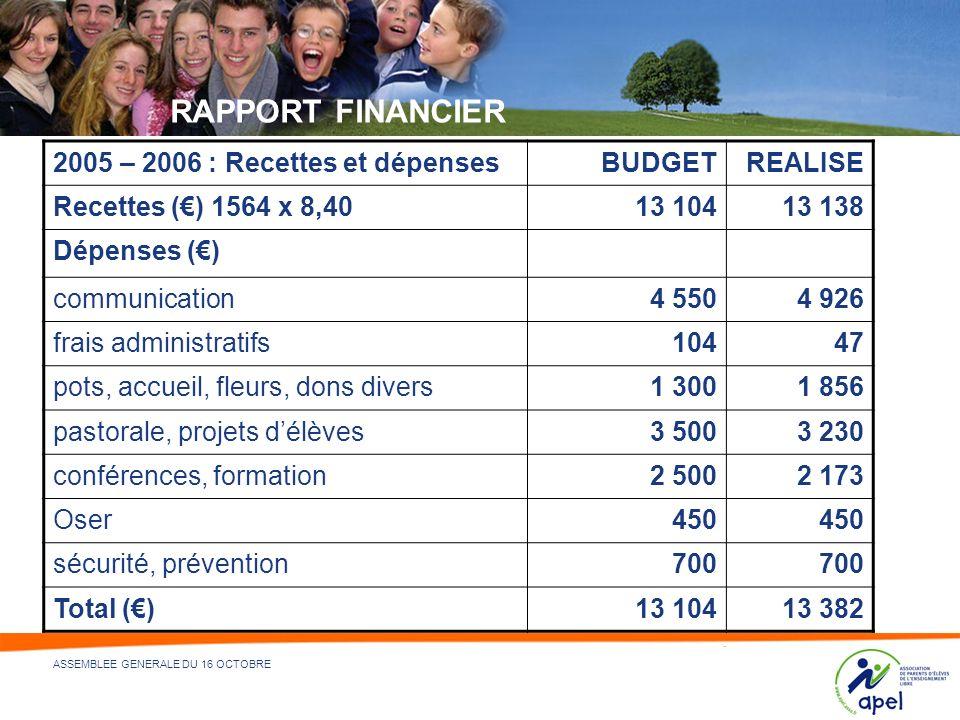 RAPPORT FINANCIER 2005 – 2006 : Recettes et dépenses BUDGET REALISE