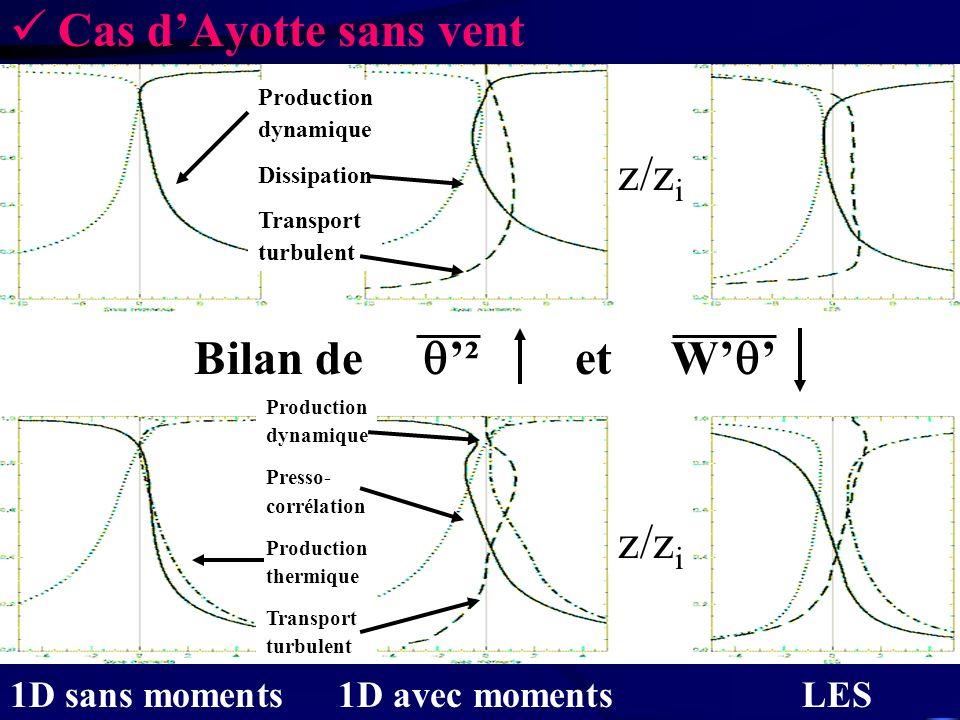 Cas d'Ayotte sans vent z/zi Bilan de '² et W'' z/zi 1D sans moments