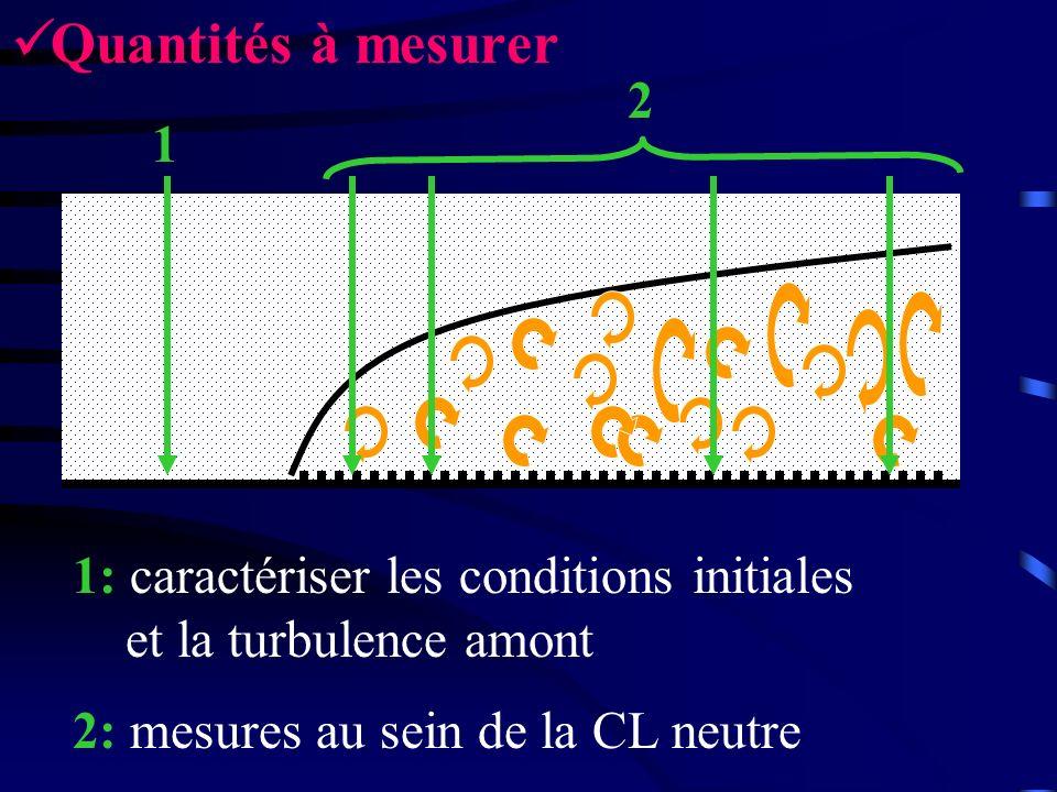 Quantités à mesurer 2 1 1: caractériser les conditions initiales