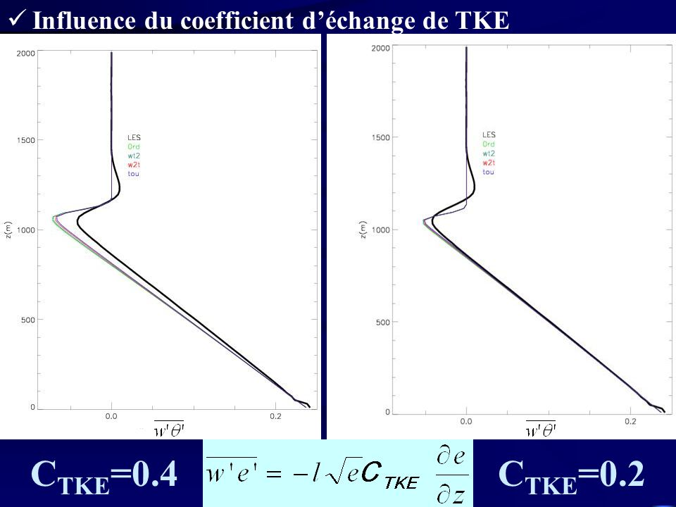 Influence du coefficient d'échange de TKE