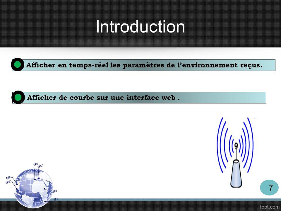 Introduction Afficher en temps-réel les paramètres de l'environnement reçus.
