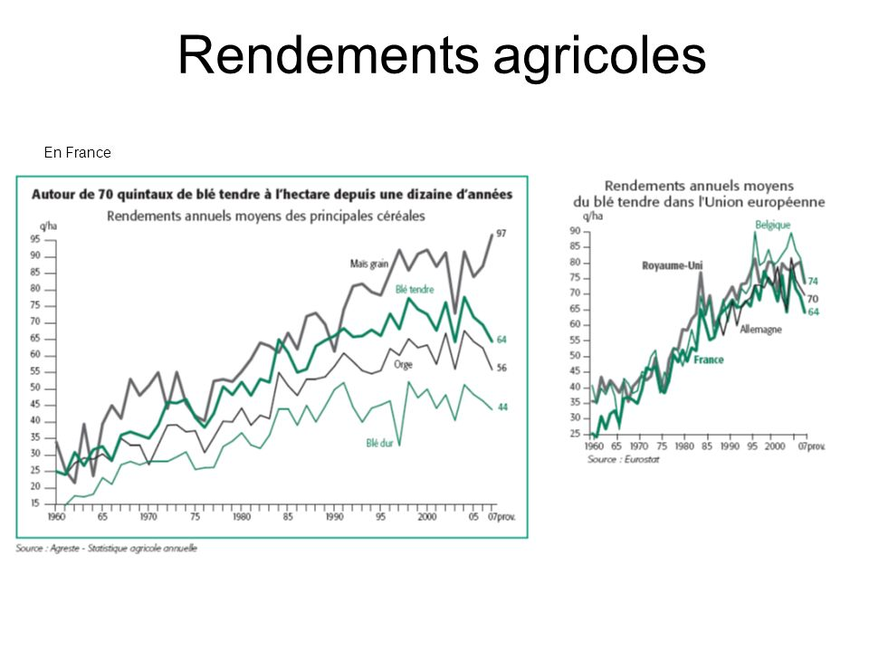Rendements agricoles En France