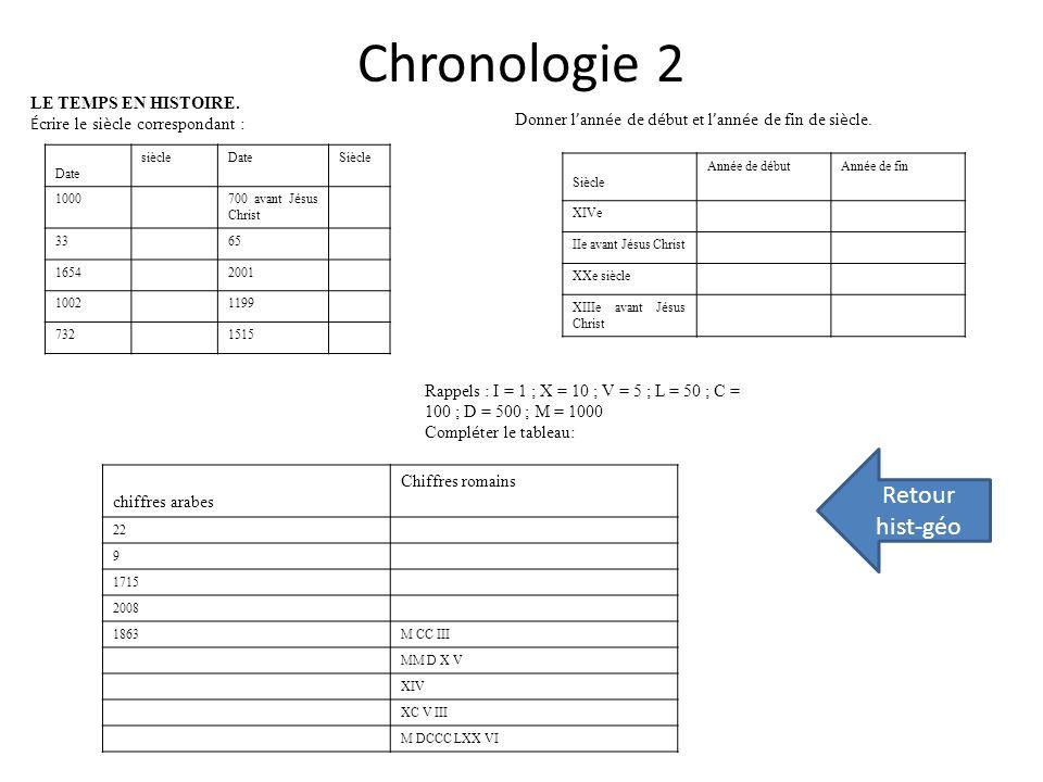 Chronologie 2 Retour hist-géo LE TEMPS EN HISTOIRE.