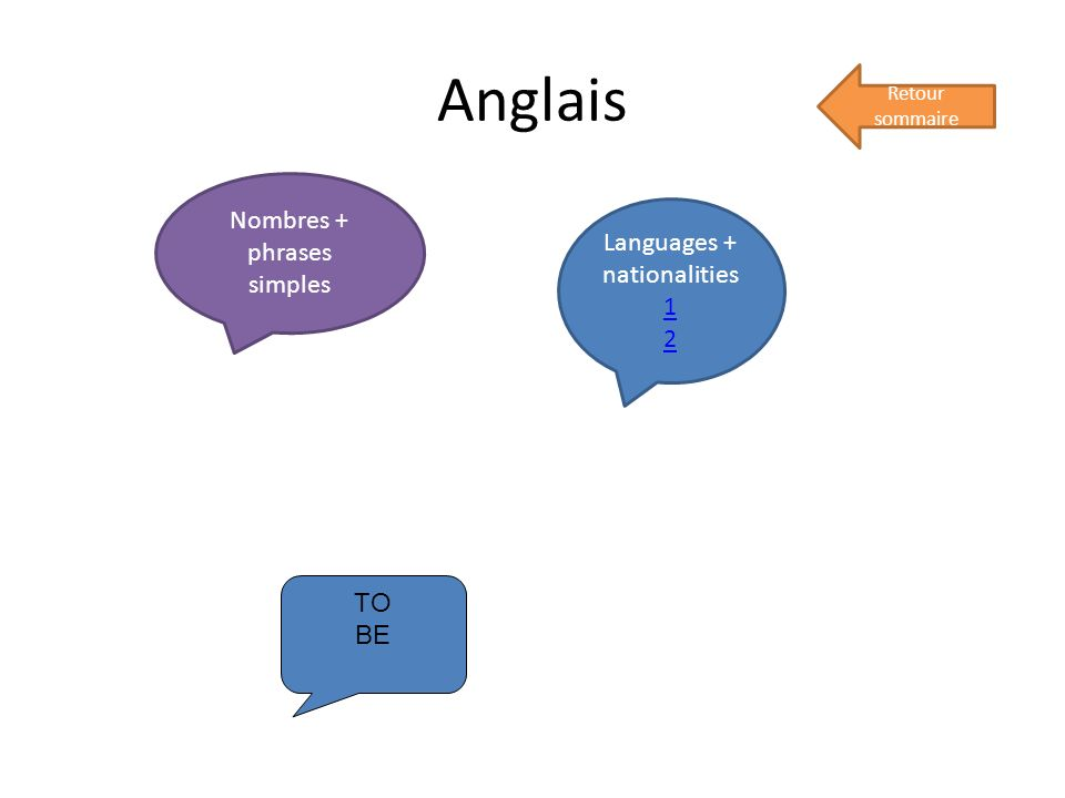 Anglais Nombres + phrases simples Languages + nationalities 1 2 TO BE