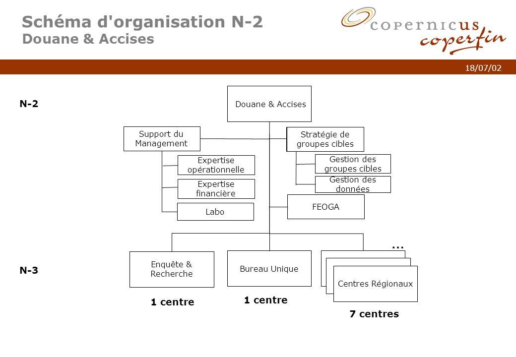 Schéma d organisation N-2 Douane & Accises
