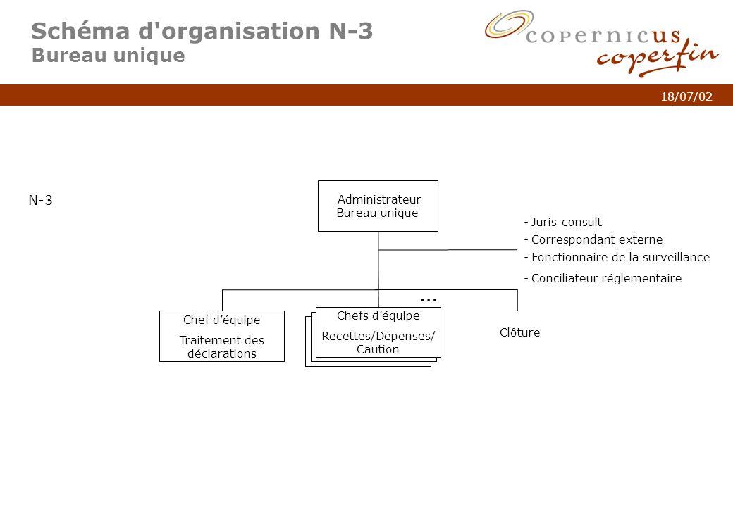 Schéma d organisation N-3 Bureau unique