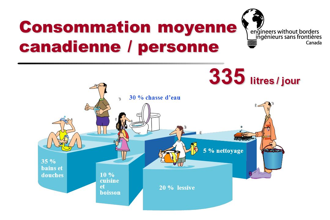 Consommation moyenne canadienne / personne