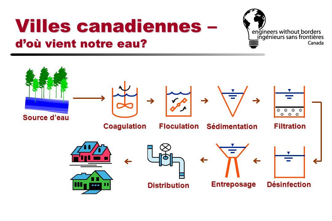 Villes canadiennes – d'où vient notre eau