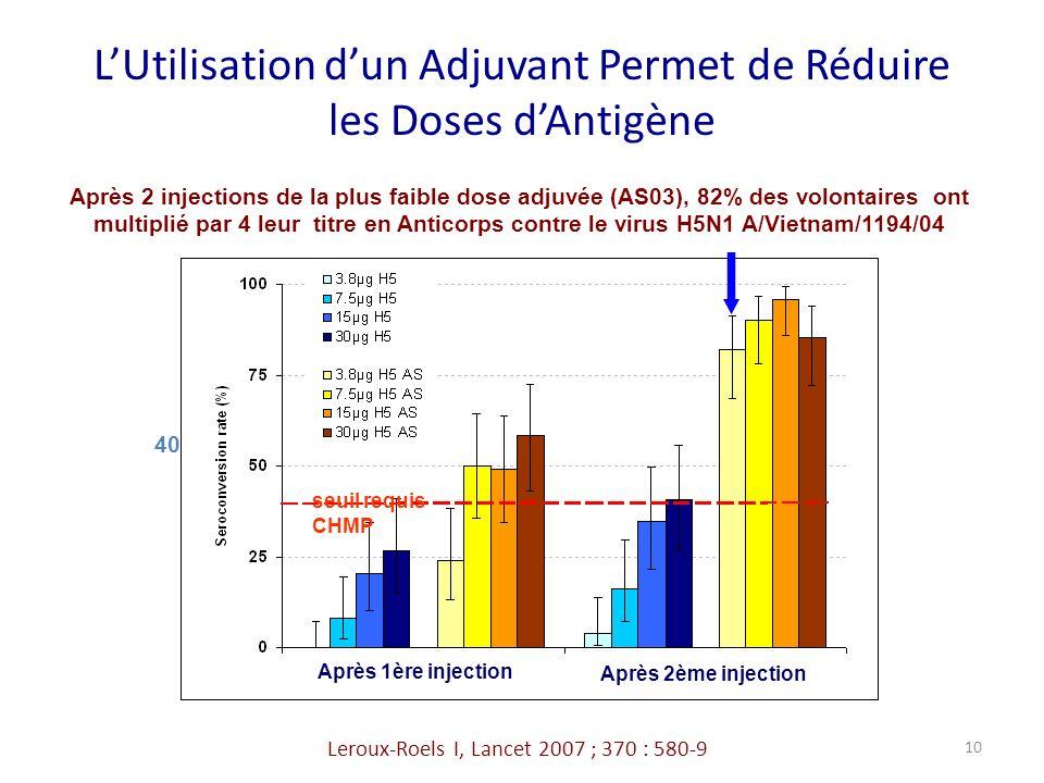 L'Utilisation d'un Adjuvant Permet de Réduire les Doses d'Antigène