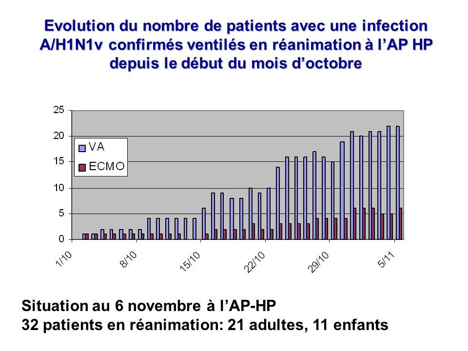 Evolution du nombre de patients avec une infection A/H1N1v confirmés ventilés en réanimation à l'AP HP depuis le début du mois d'octobre