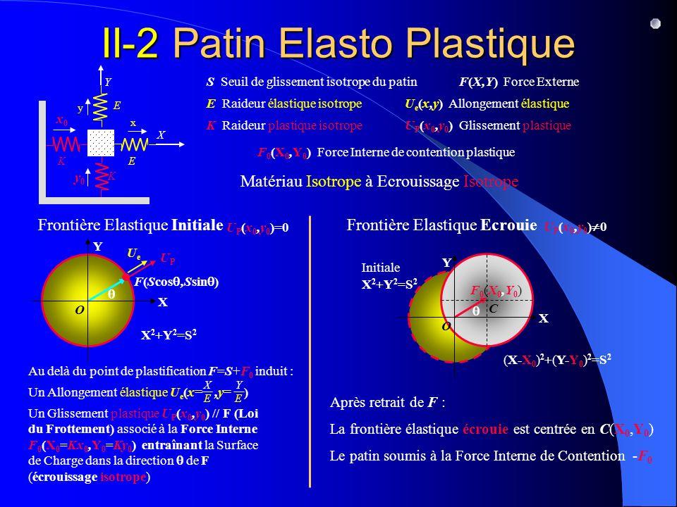 II-2 Patin Elasto Plastique