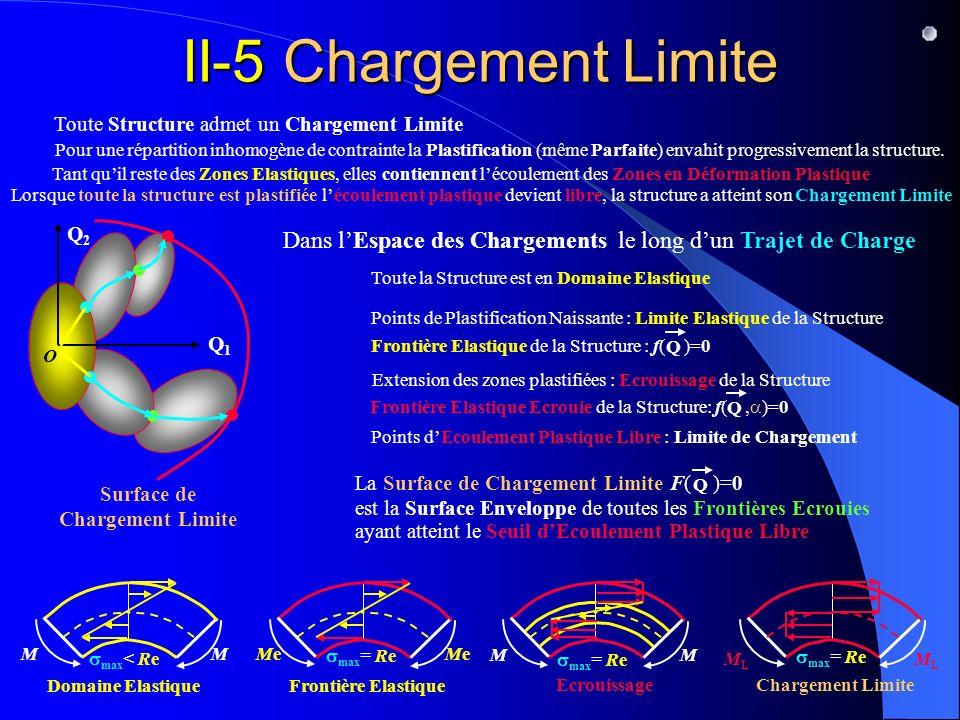 Surface de Chargement Limite