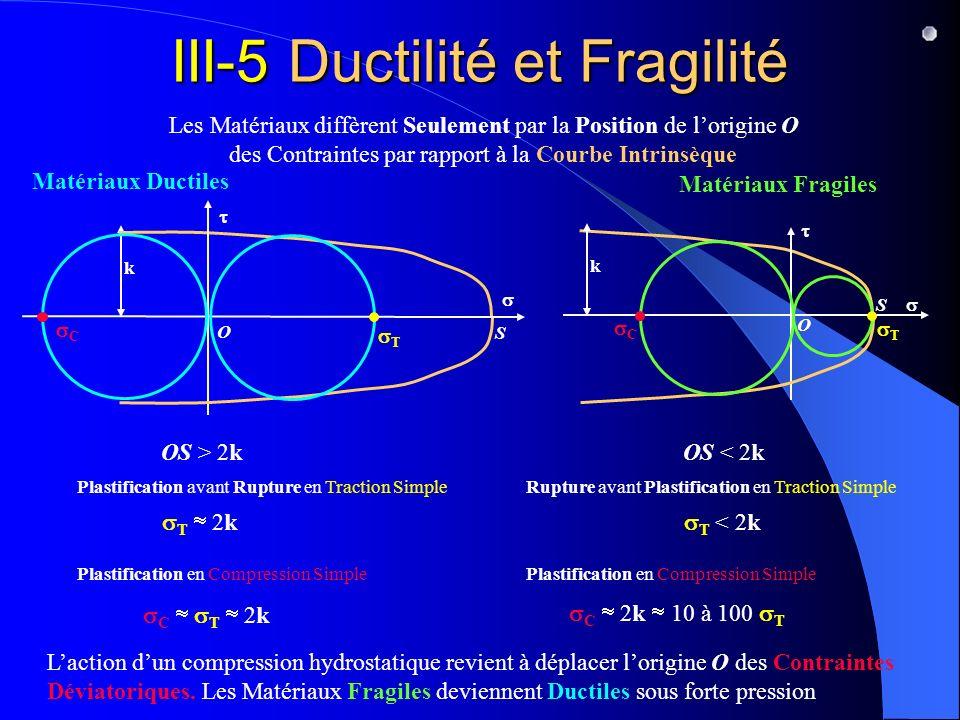 III-5 Ductilité et Fragilité