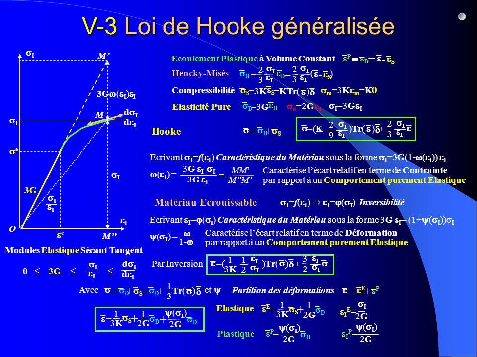 V-3 Loi de Hooke généralisée