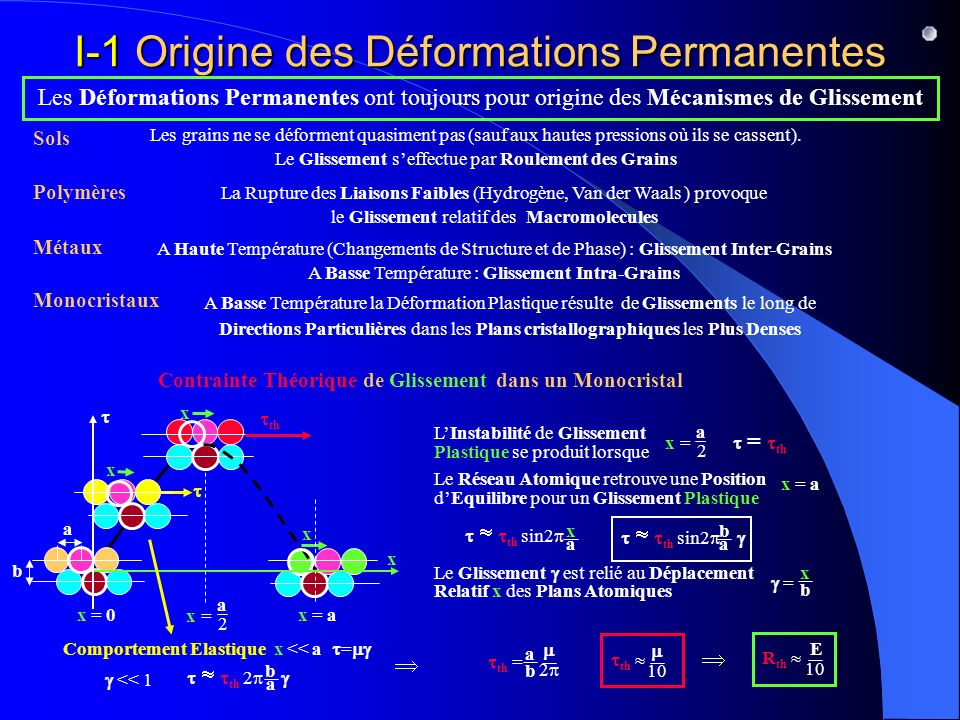 I-1 Origine des Déformations Permanentes