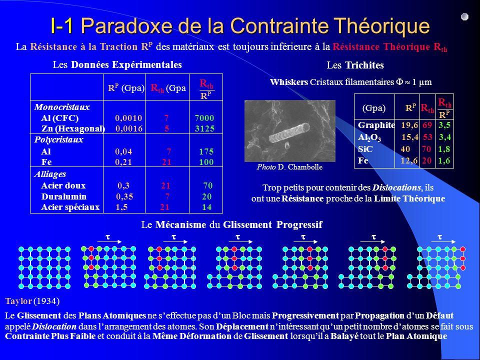 I-1 Paradoxe de la Contrainte Théorique