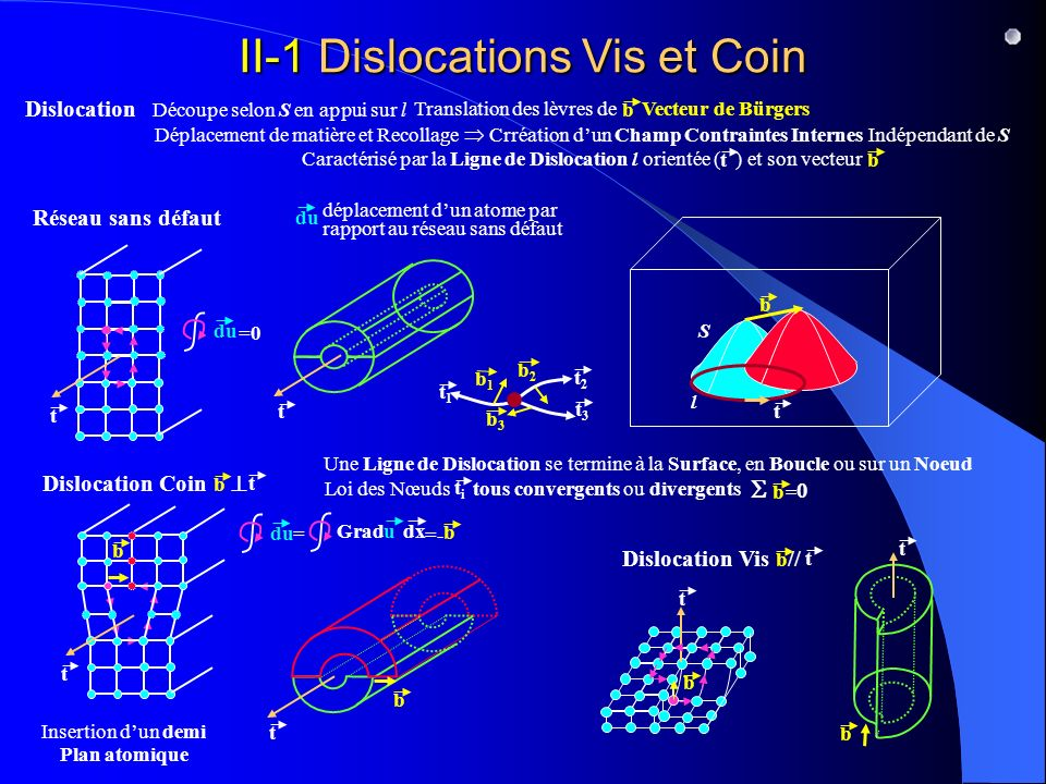 II-1 Dislocations Vis et Coin