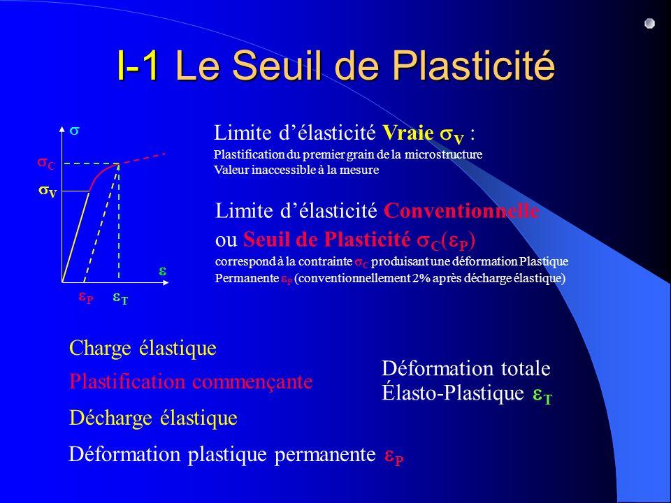 I-1 Le Seuil de Plasticité