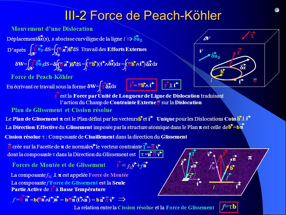 III-2 Force de Peach-Köhler