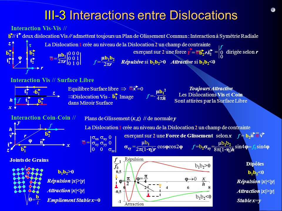 III-3 Interactions entre Dislocations