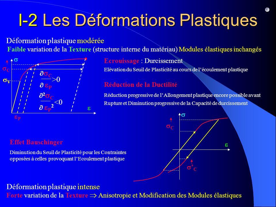 I-2 Les Déformations Plastiques