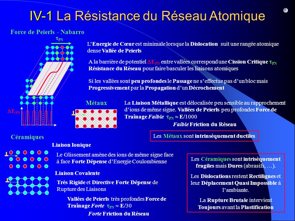 IV-1 La Résistance du Réseau Atomique