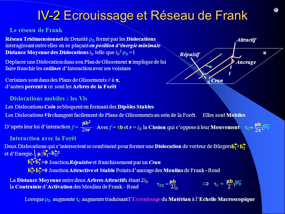 IV-2 Ecrouissage et Réseau de Frank