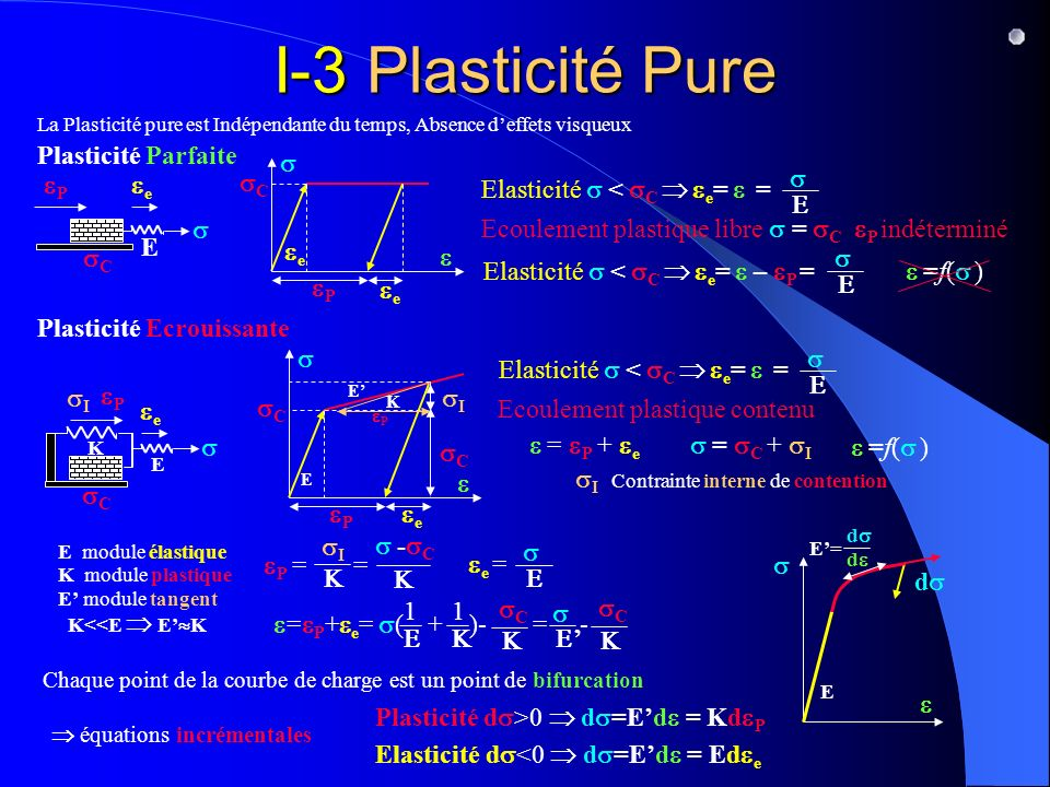 I-3 Plasticité Pure Plasticité Parfaite s sC ee E