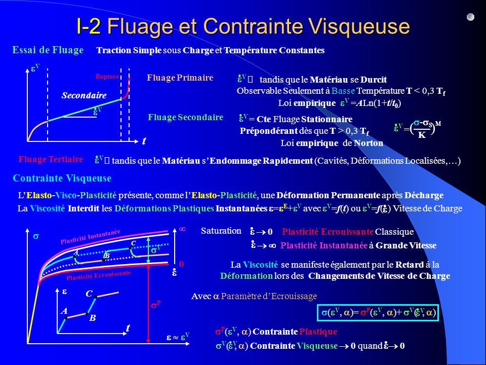 I-2 Fluage et Contrainte Visqueuse