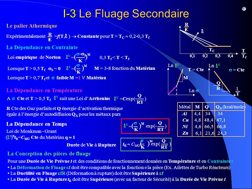 I-3 Le Fluage Secondaire