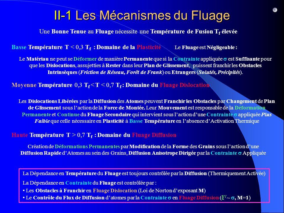 II-1 Les Mécanismes du Fluage