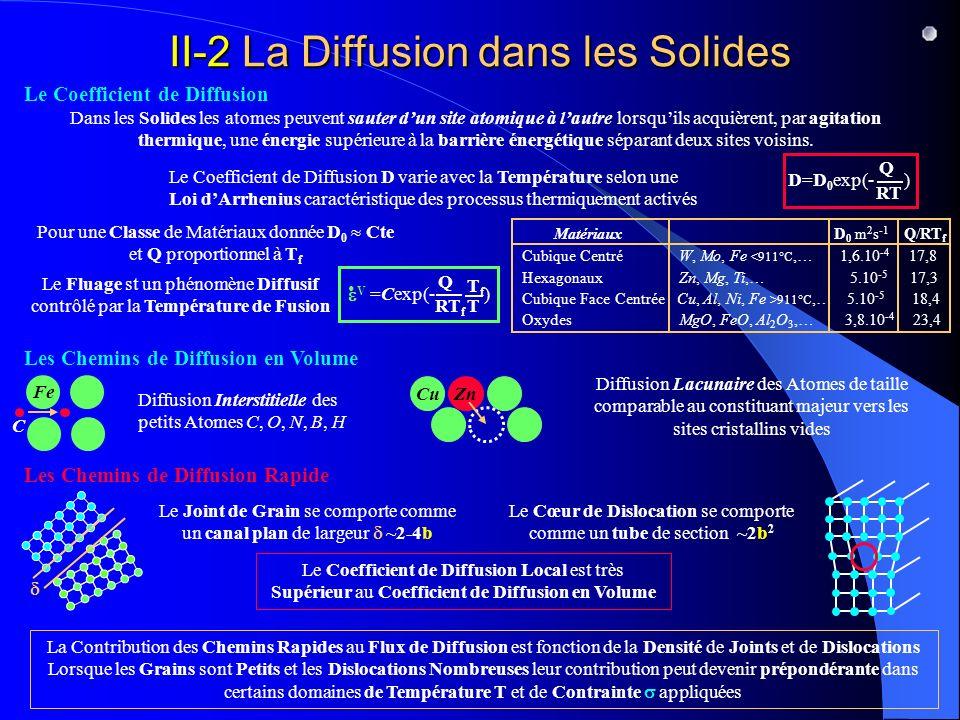 II-2 La Diffusion dans les Solides