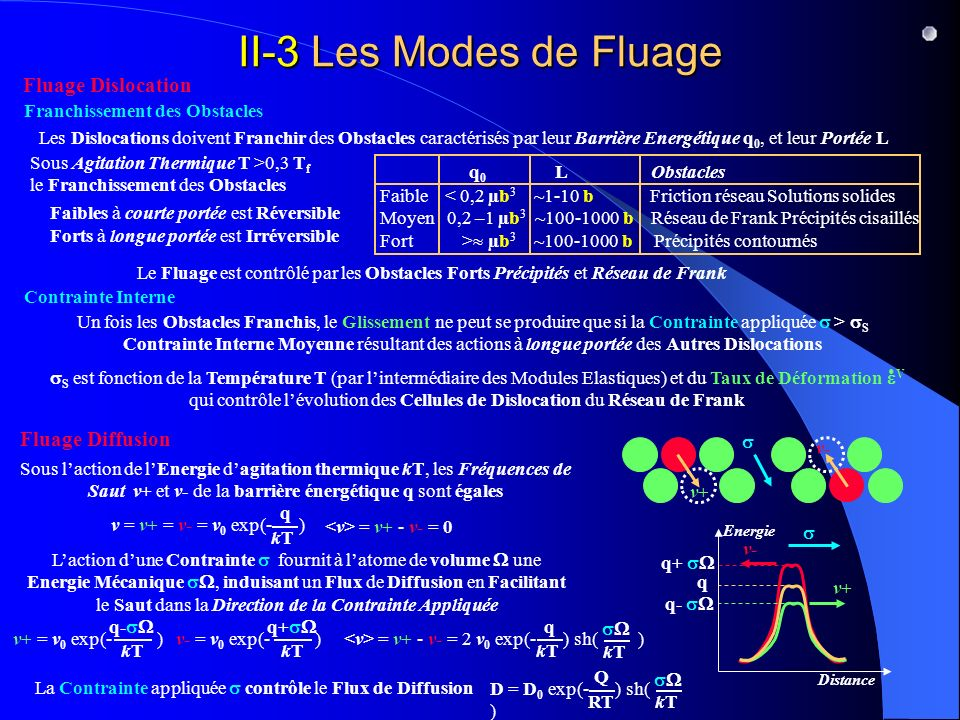 II-3 Les Modes de Fluage Fluage Dislocation Fluage Diffusion