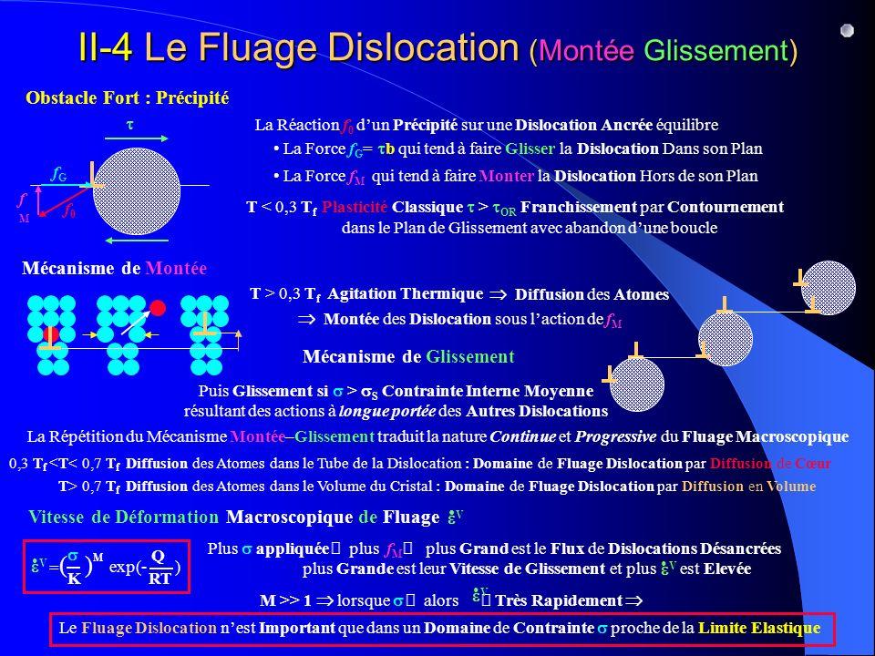 II-4 Le Fluage Dislocation (Montée Glissement)