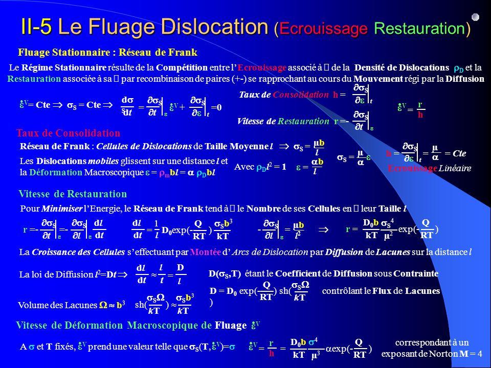 II-5 Le Fluage Dislocation (Ecrouissage Restauration)