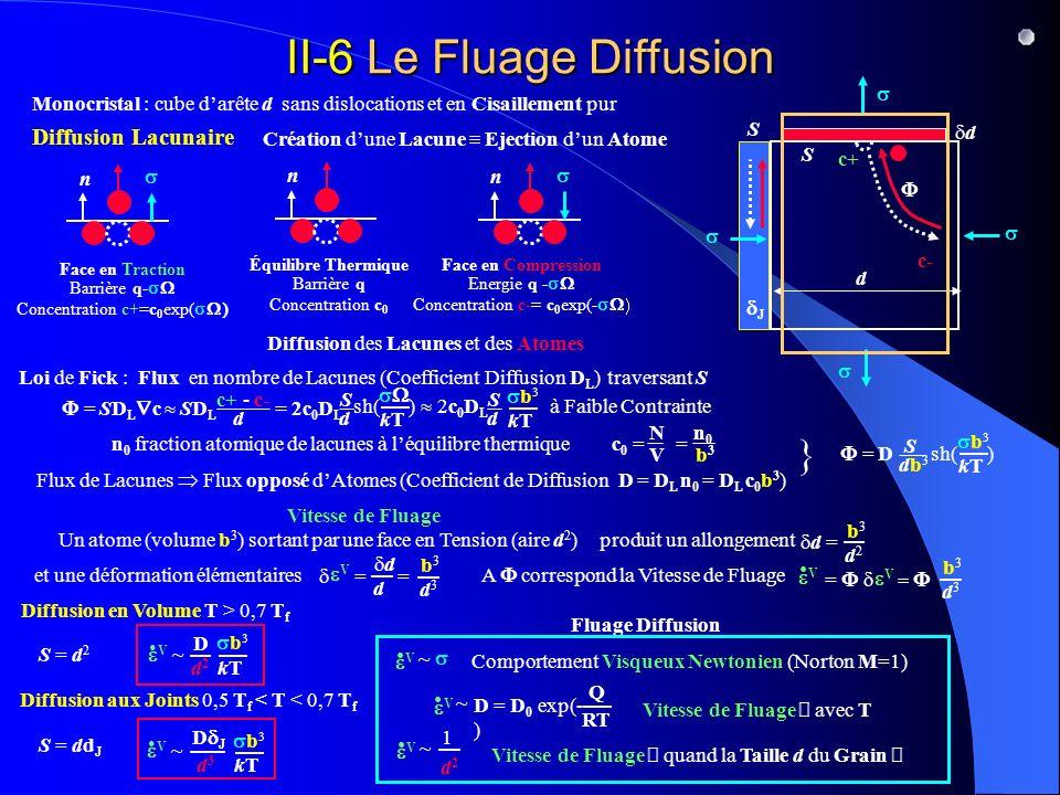 II-6 Le Fluage Diffusion