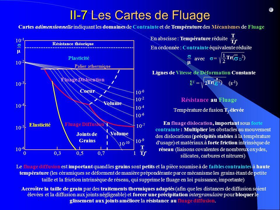 II-7 Les Cartes de Fluage