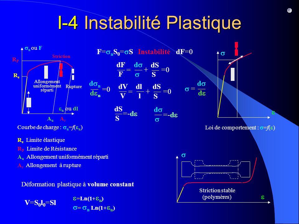 I-4 Instabilité Plastique