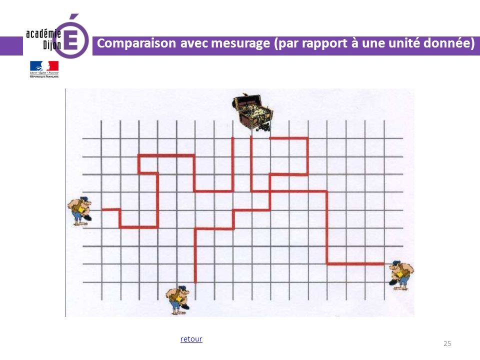 Comparaison avec mesurage (par rapport à une unité donnée)