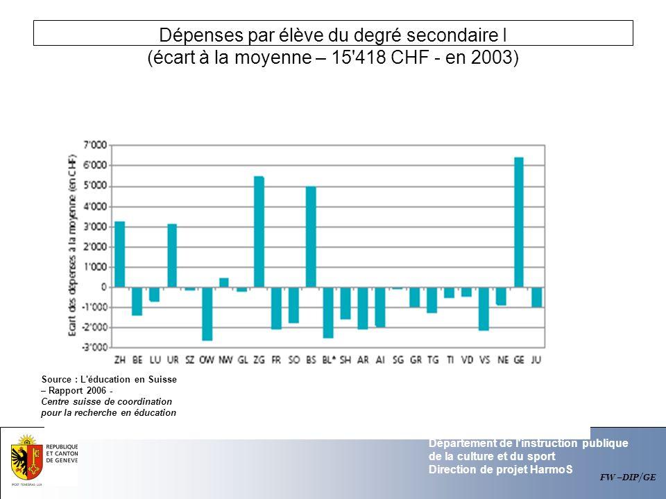 Dépenses par élève du degré secondaire I (écart à la moyenne – 15 418 CHF - en 2003)
