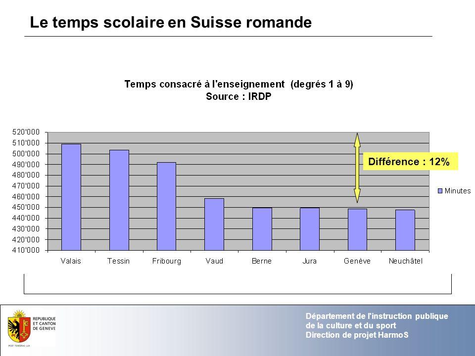 Le temps scolaire en Suisse romande